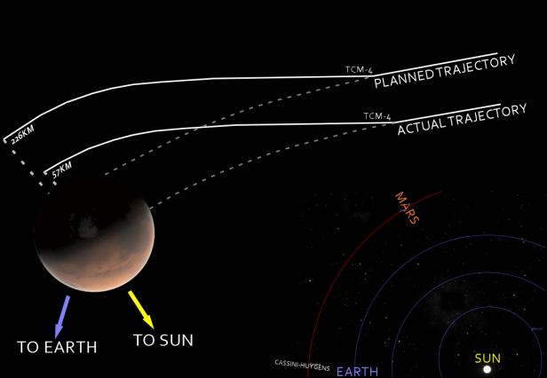 Mars_Climate_Orbiter_-_mishap_diagram